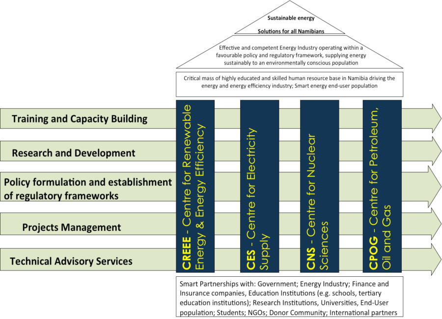 NEI Logical Framework